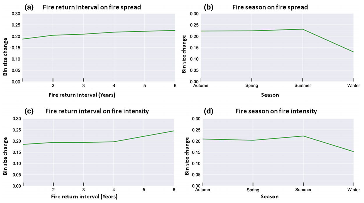 Minimal effect of prescribed burning on fire spread rate and intensity in savanna ecosystems
